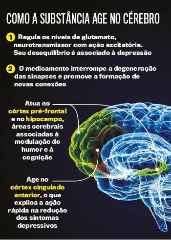 cetamina-depressao-cerebro